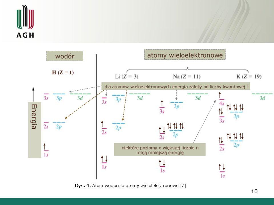 Rys. 4. Atom wodoru a atomy wielolelektronowe [7]